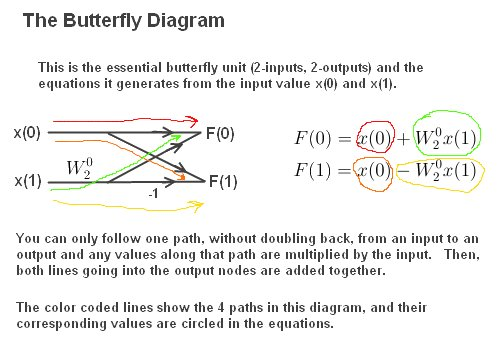Butterfly Diagram 2 Inputs