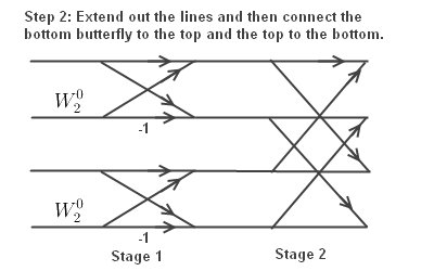 FFT: Constructing a 4 Input Butterfly Diagram