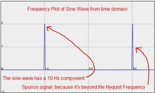 Frequency Plot of Sine Wave