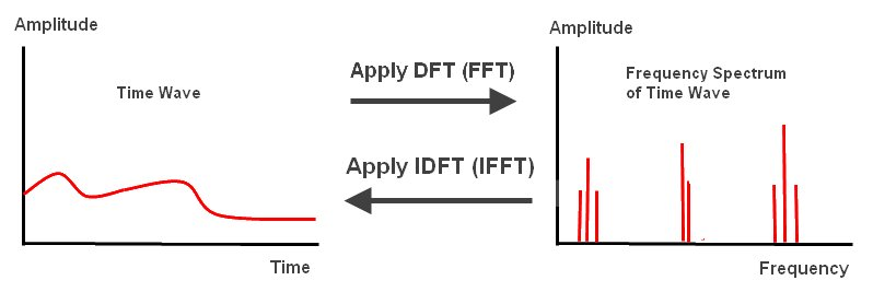 DFT and FFT Tutorial