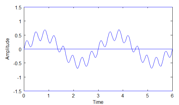 combined sine waves graph