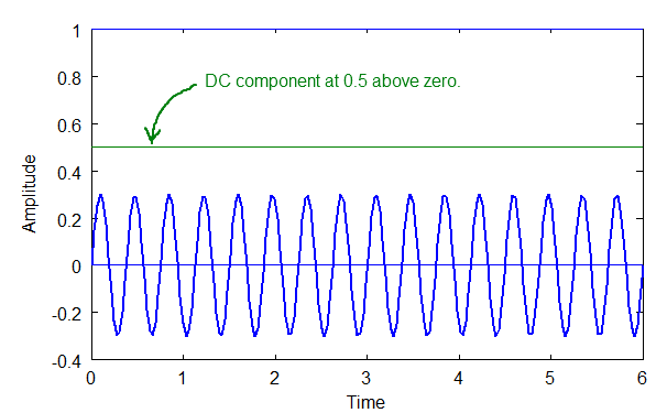 DC Component and Sine Wave