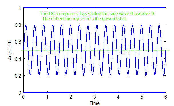 DC + sine wave combined
