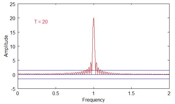 Fourier Transform plot of T=20