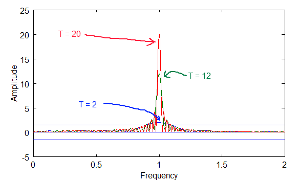 Fourier Transform Plot of T=2,12 and 20