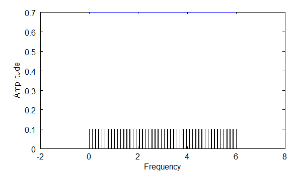 Frequency Density High