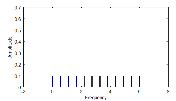 Frequency Density Low
