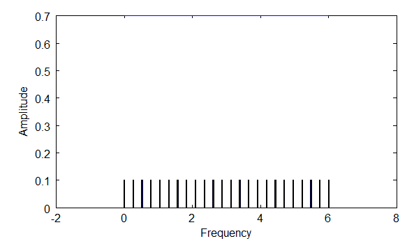 Frequency Density Medium