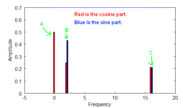 Frequency Spectrum with Sine and Cosine parts