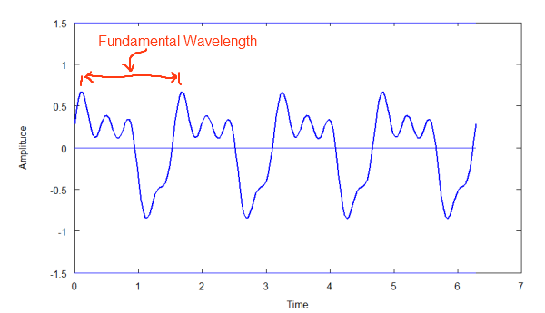 Graph of periodic wave