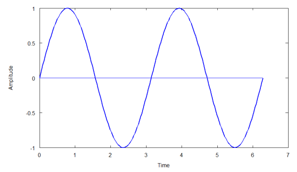 superposition principle rh alwayslearn com sine wave diagram with compression and rarefaction labeled sine wave diagram with compression and rarefaction labeled
